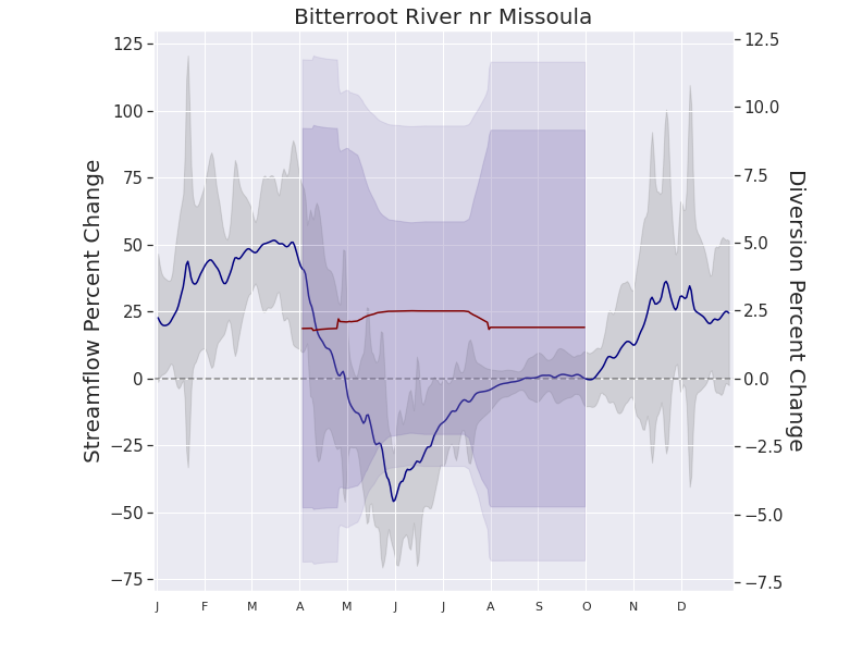 End-of-century agricultural and hydrologic change in the Bitterroot Valley