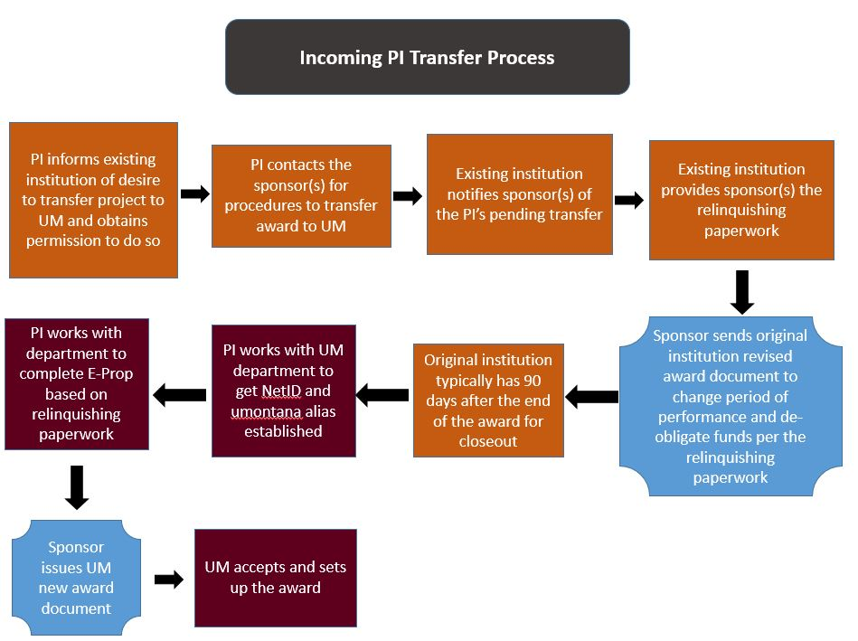 Pi transfer process research and sponsored programs university incoming pi high level work flow summary chart spiritdancerdesigns Choice Image